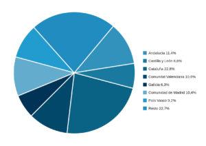 Cifra de negocios en el sector industrial