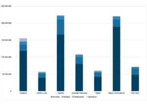 PIB por comunidades y sectores (en miles de €)