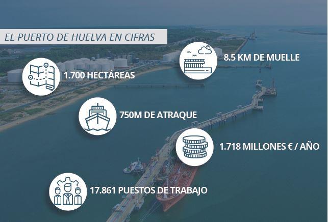 Datos del Puerto de Huelva